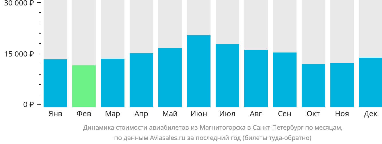 Динамика стоимости авиабилетов из Магнитогорска в Санкт-Петербург по месяцам