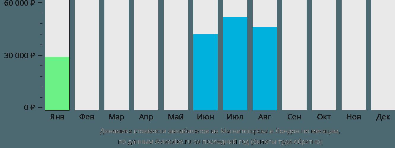Динамика стоимости авиабилетов из Магнитогорска в Лондон по месяцам