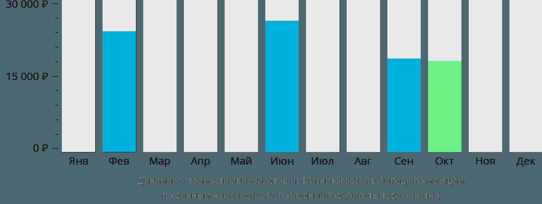 Динамика стоимости авиабилетов из Магнитогорска в Липецк по месяцам