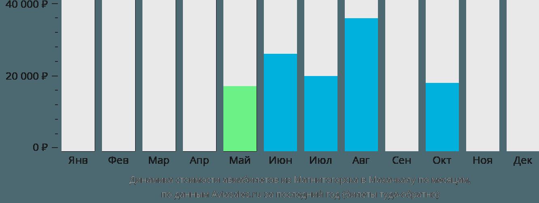 Динамика стоимости авиабилетов из Магнитогорска в Махачкалу по месяцам
