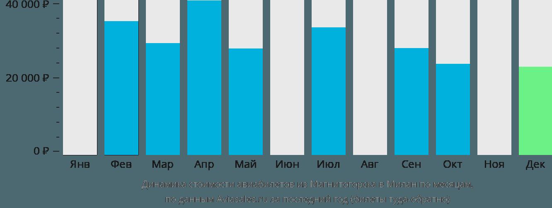 Динамика стоимости авиабилетов из Магнитогорска в Милан по месяцам