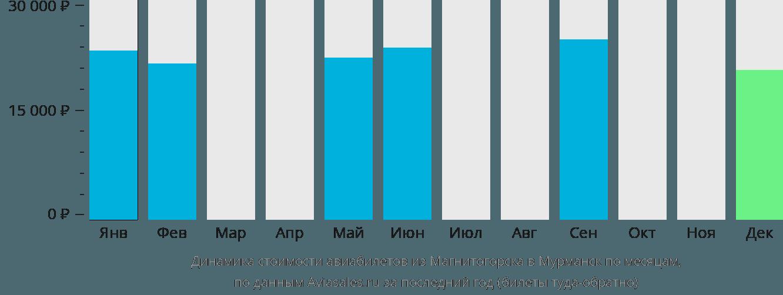 Динамика стоимости авиабилетов из Магнитогорска в Мурманск по месяцам