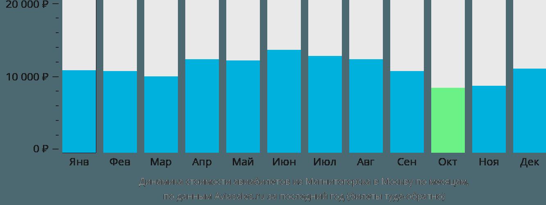 Динамика стоимости авиабилетов из Магнитогорска в Москву по месяцам