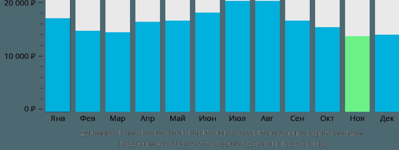 Динамика стоимости авиабилетов из Магнитогорска в Минеральные воды по месяцам
