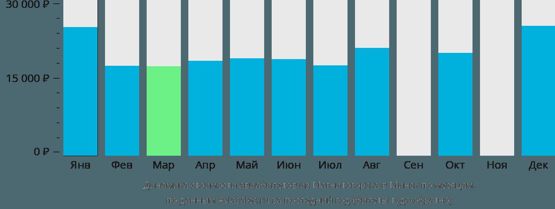 Динамика стоимости авиабилетов из Магнитогорска в Минск по месяцам