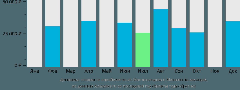 Динамика стоимости авиабилетов из Магнитогорска в Мюнхен по месяцам