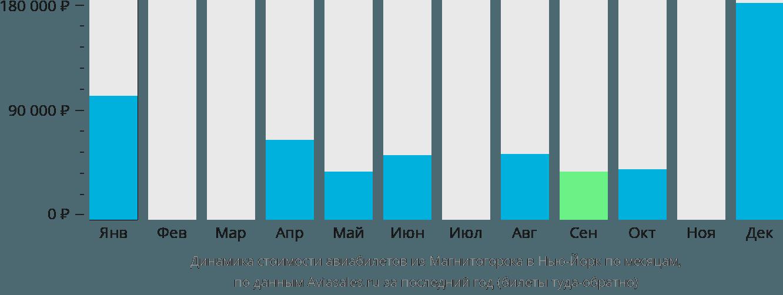 Динамика стоимости авиабилетов из Магнитогорска в Нью-Йорк по месяцам