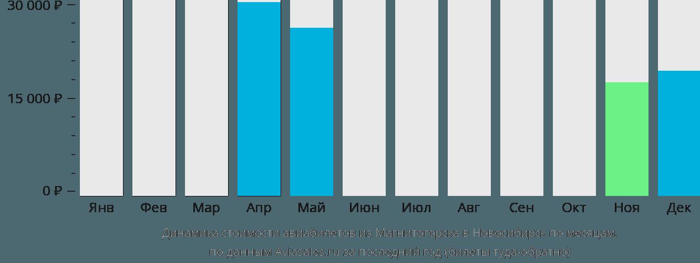 Динамика стоимости авиабилетов из Магнитогорска в Новосибирск по месяцам