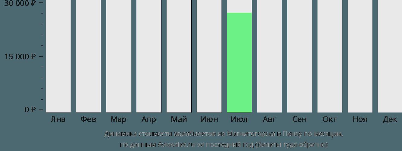 Динамика стоимости авиабилетов из Магнитогорска в Пензу по месяцам