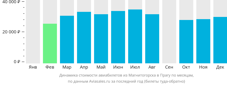Динамика стоимости авиабилетов из Магнитогорска в Прагу по месяцам