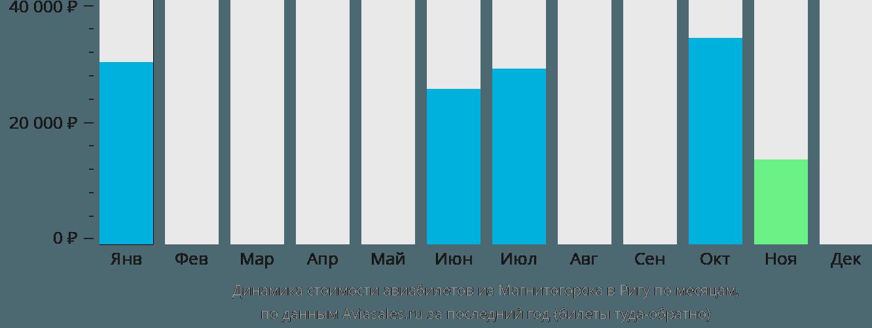 Динамика стоимости авиабилетов из Магнитогорска в Ригу по месяцам