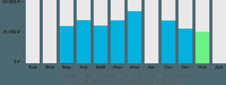 Динамика стоимости авиабилетов из Магнитогорска в Рим по месяцам