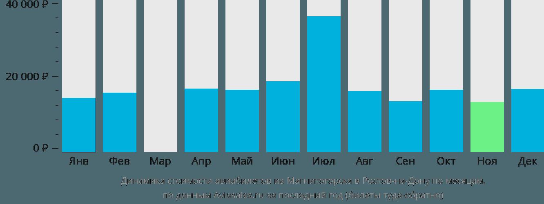 Динамика стоимости авиабилетов из Магнитогорска в Ростов-на-Дону по месяцам