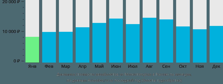 Динамика стоимости авиабилетов из Магнитогорска в Россию по месяцам
