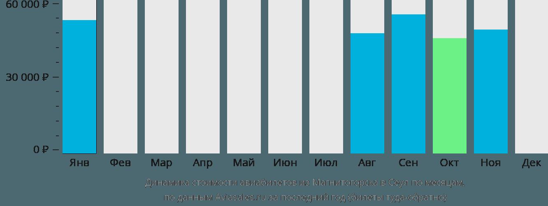 Динамика стоимости авиабилетов из Магнитогорска в Сеул по месяцам