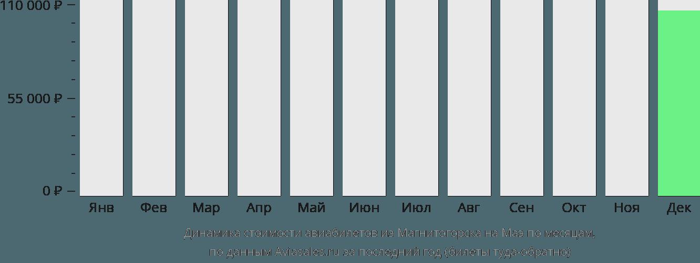 Динамика стоимости авиабилетов из Магнитогорска на Маэ по месяцам