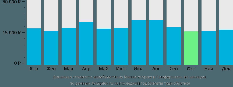 Динамика стоимости авиабилетов из Магнитогорска в Симферополь по месяцам