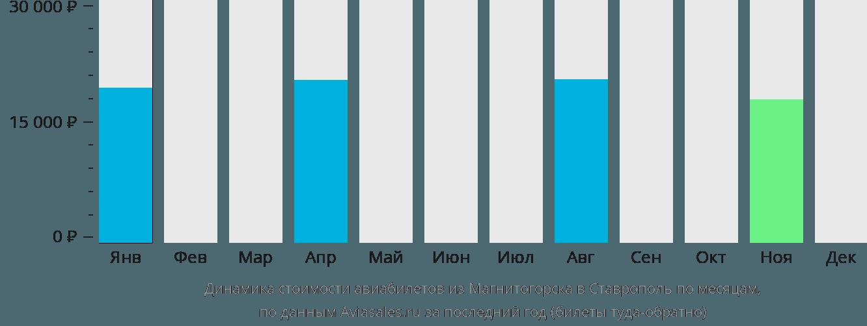 Динамика стоимости авиабилетов из Магнитогорска в Ставрополь по месяцам
