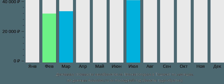 Динамика стоимости авиабилетов из Магнитогорска в Ташкент по месяцам