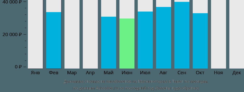 Динамика стоимости авиабилетов из Магнитогорска в Тиват по месяцам