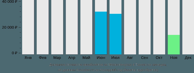 Динамика стоимости авиабилетов из Магнитогорска в Таллин по месяцам
