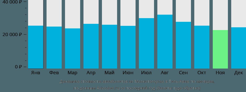 Динамика стоимости авиабилетов из Магнитогорска в Тель-Авив по месяцам