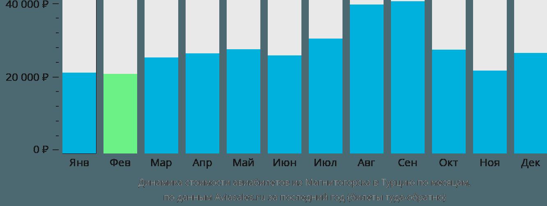Динамика стоимости авиабилетов из Магнитогорска в Турцию по месяцам