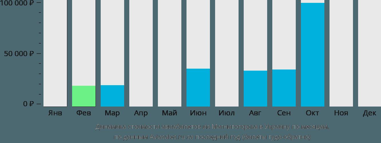 Динамика стоимости авиабилетов из Магнитогорска в Украину по месяцам