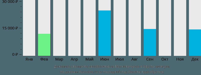 Динамика стоимости авиабилетов из Магнитогорска в Уфу по месяцам