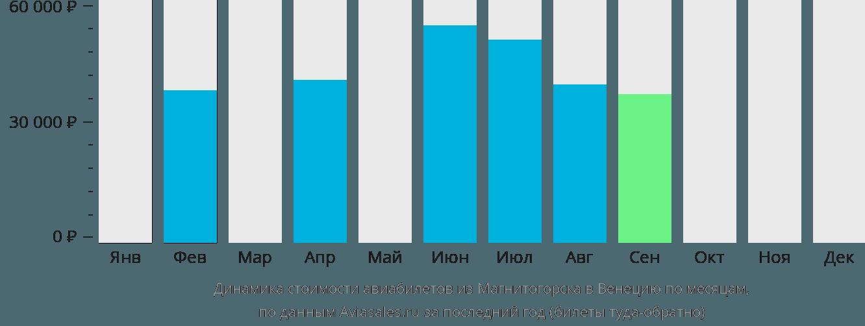 Динамика стоимости авиабилетов из Магнитогорска в Венецию по месяцам