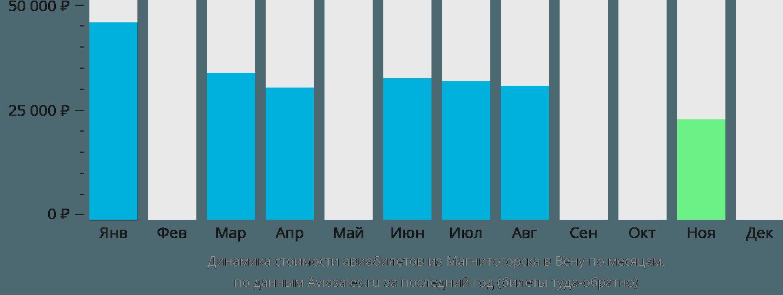 Динамика стоимости авиабилетов из Магнитогорска в Вену по месяцам