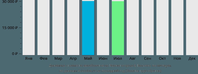 Динамика стоимости авиабилетов из Магнитогорска в Вильнюс по месяцам
