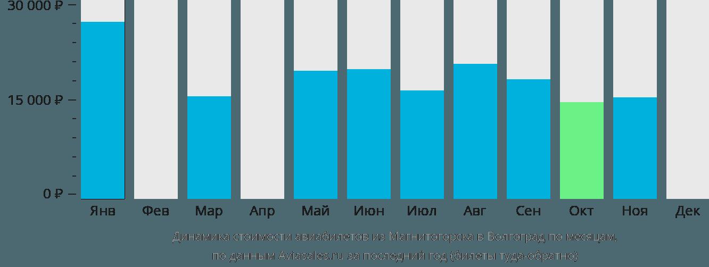 Динамика стоимости авиабилетов из Магнитогорска в Волгоград по месяцам