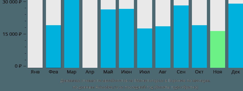 Динамика стоимости авиабилетов из Магнитогорска в Воронеж по месяцам