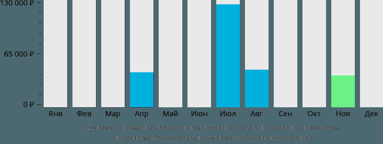 Динамика стоимости авиабилетов из Магнитогорска во Владивосток по месяцам