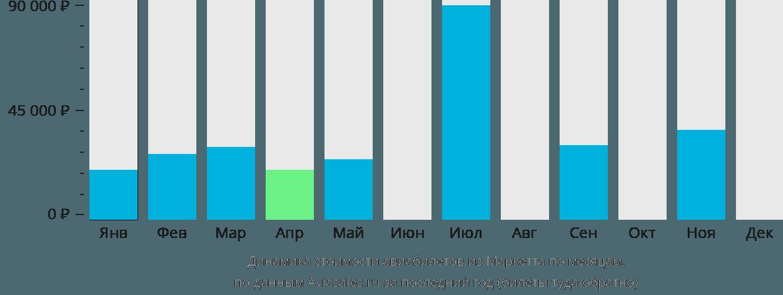 Динамика стоимости авиабилетов из Маркетта по месяцам