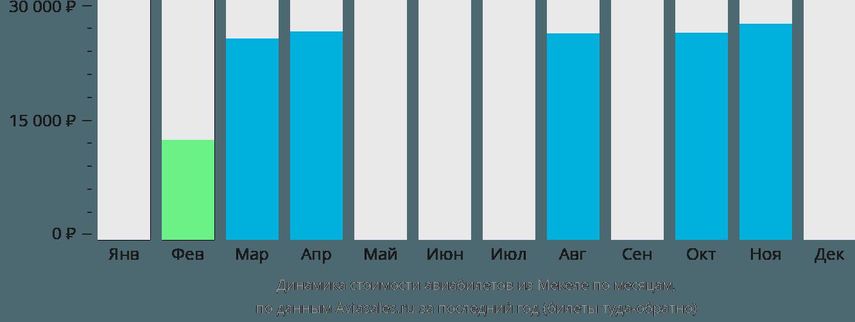 Динамика стоимости авиабилетов из Макале по месяцам