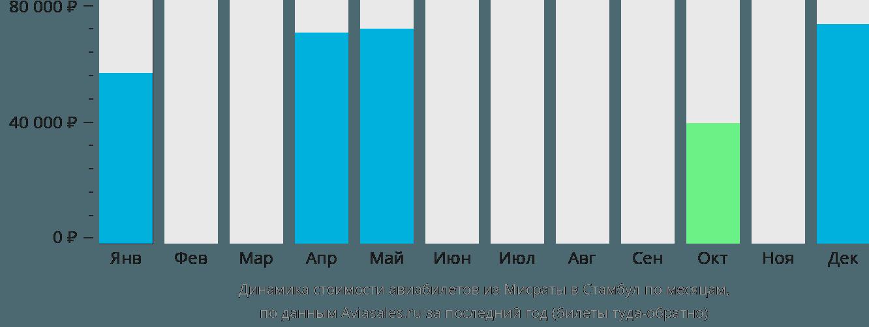 Динамика стоимости авиабилетов из Мисраты в Стамбул по месяцам