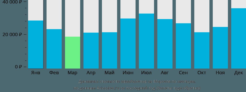 Динамика стоимости авиабилетов из Марселя по месяцам