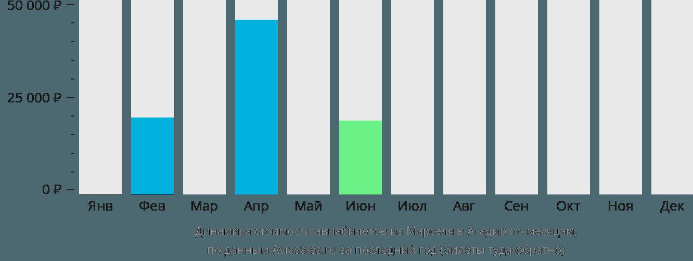 Динамика стоимости авиабилетов из Марселя в Агадир по месяцам