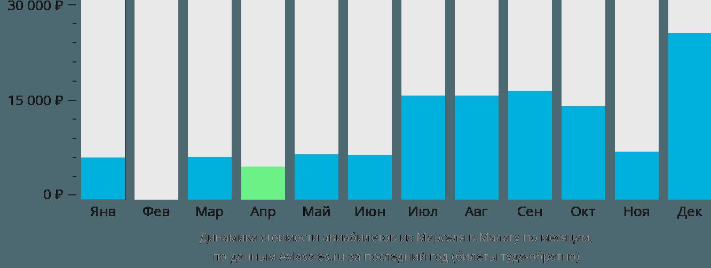 Динамика стоимости авиабилетов из Марселя в Малагу по месяцам