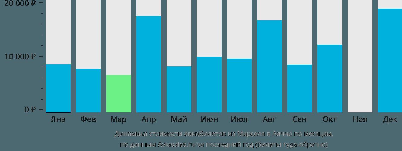 Динамика стоимости авиабилетов из Марселя в Аяччо по месяцам