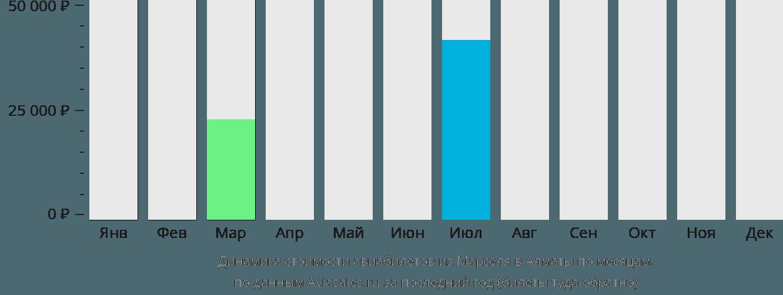 Динамика стоимости авиабилетов из Марселя в Алматы по месяцам