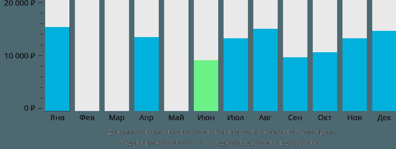 Динамика стоимости авиабилетов из Марселя в Аликанте по месяцам