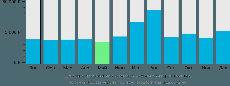 Динамика стоимости авиабилетов из Марселя в Алжир по месяцам