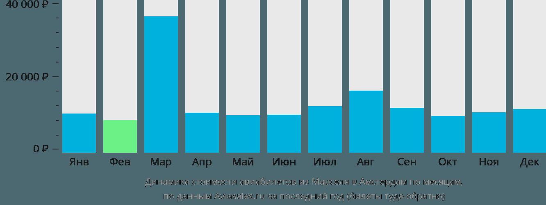 Динамика стоимости авиабилетов из Марселя в Амстердам по месяцам