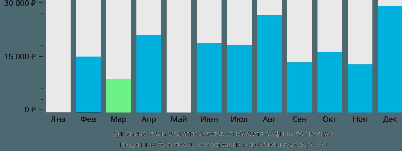 Динамика стоимости авиабилетов из Марселя в Афины по месяцам
