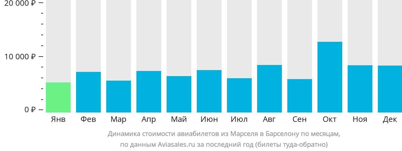 Динамика стоимости авиабилетов из Марселя в Барселону по месяцам
