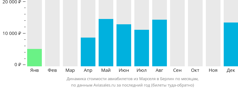 Динамика стоимости авиабилетов из Марселя в Берлин по месяцам