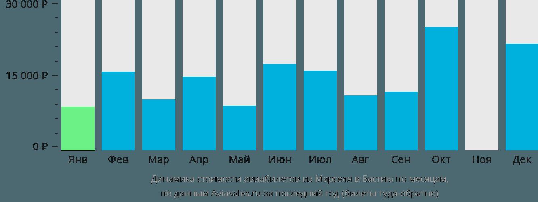 Динамика стоимости авиабилетов из Марселя в Бастию по месяцам